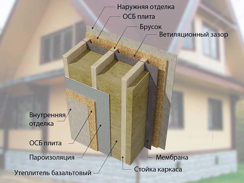 утеплить каркасный дом